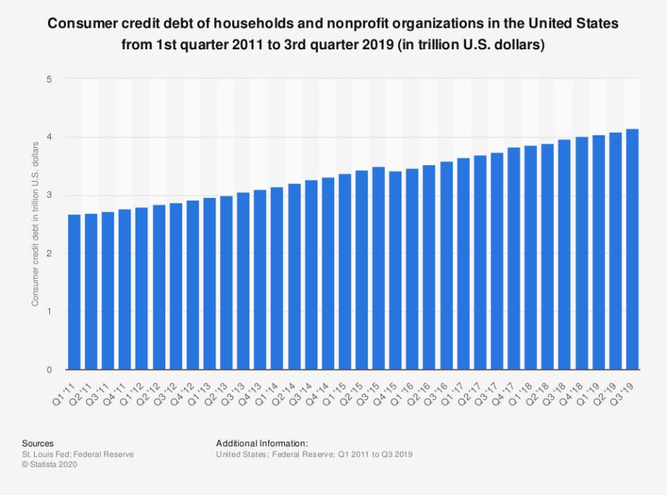 Consumer credit debt