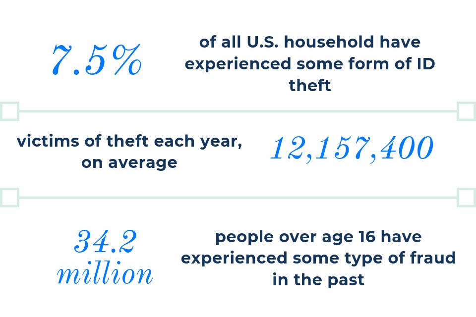ID theft statistics
