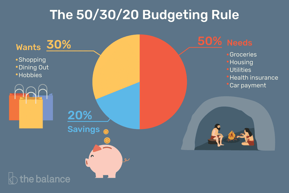 50-30-20 rule