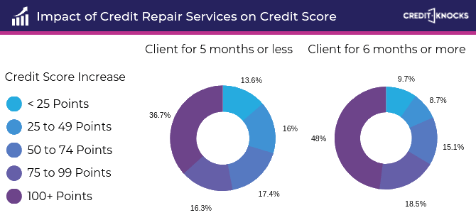 credit repair services impact