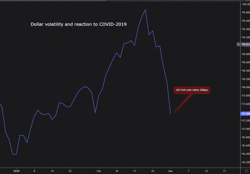 dollar volatility