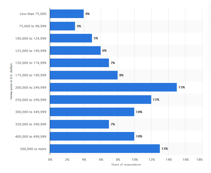 Home purchase prices in the United States in 2019