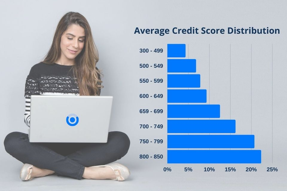 Can You Get a Personal Loan with a 550 Credit Score? Let's Figure It Out