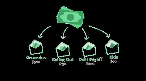 envelop budgeting type