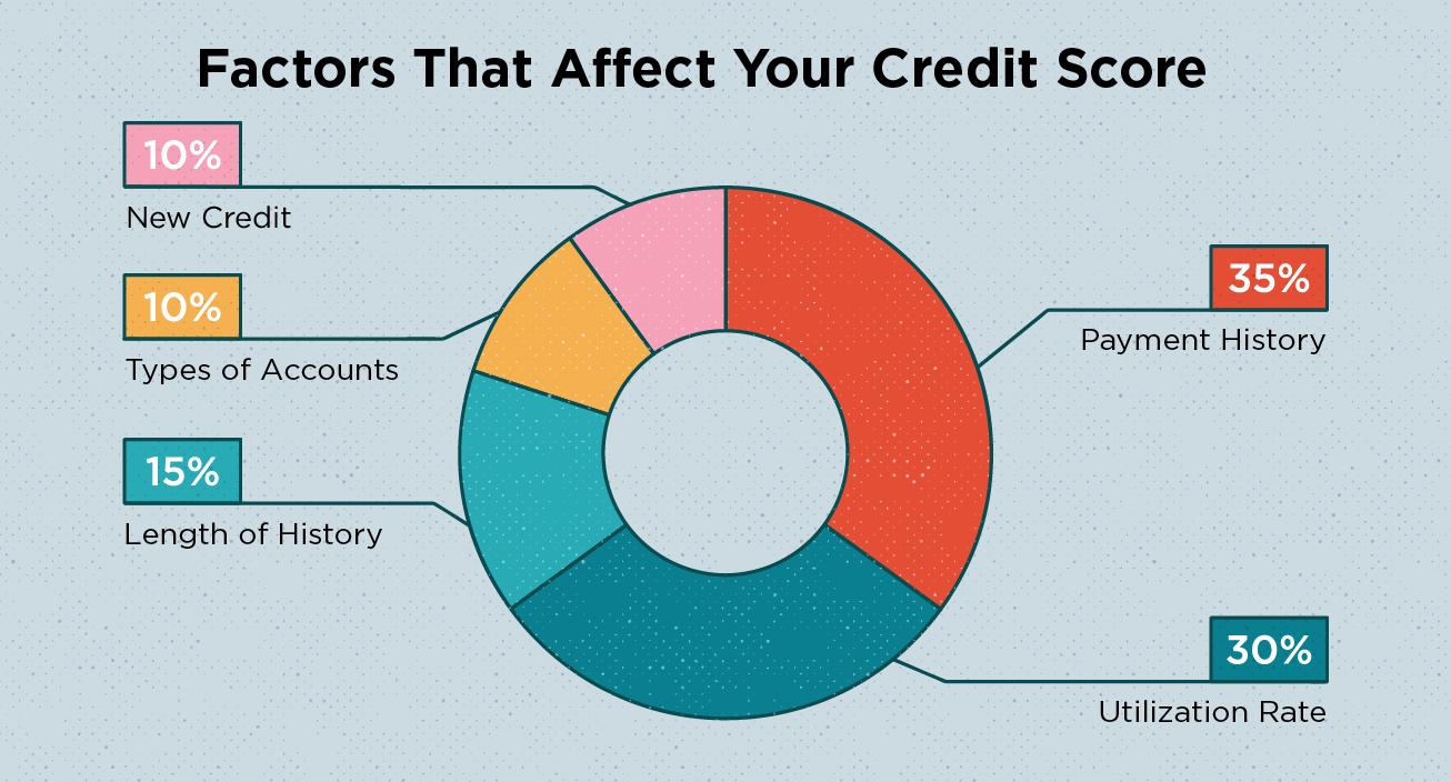 factors affecting credit