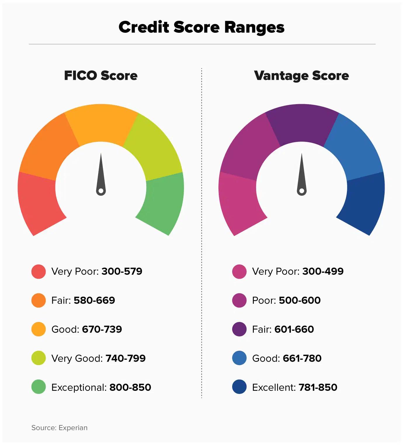 different credit score