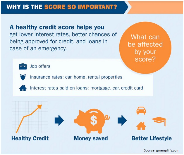 how to improve my credit score