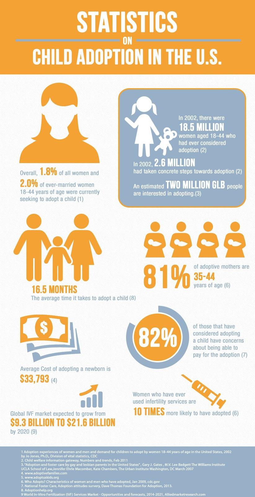low interest adoption loans
